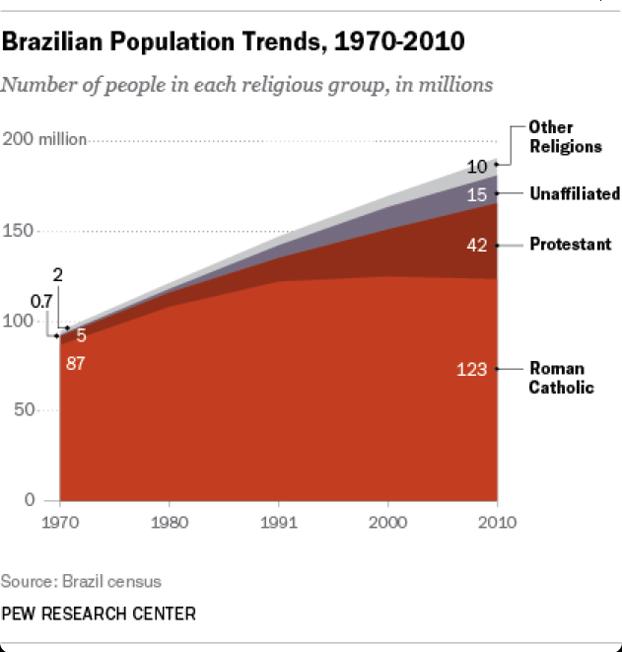 Internazionale quanti cattolici ci sono in brasile for Senatori quanti sono