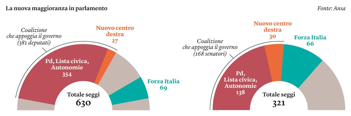 internazionale la nuova maggioranza parlamentare in un