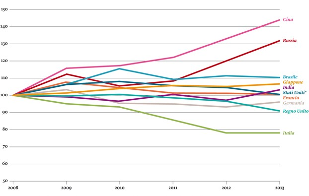 Com'è cambiata la spesa militare dal 2008 a oggi, in un grafico