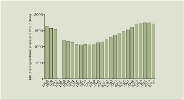 la-spesa-militare-mondiale-nel-2014